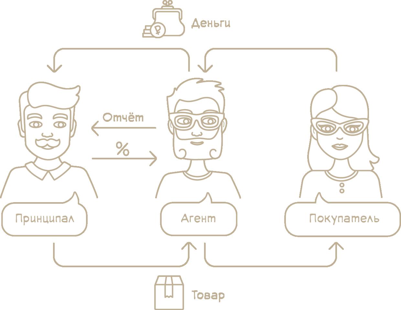 Агентские договоры: как агенту платить налоги с продажи товаров и услуг принципала