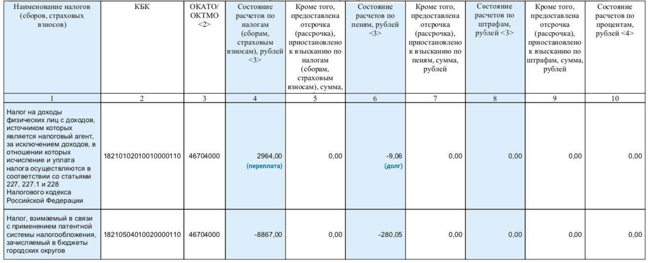 Справка о налогах из налоговой км 3