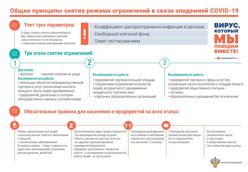 Отмена коронавирусных ограничений длябизнеса: плакат Роспотребнадзора
