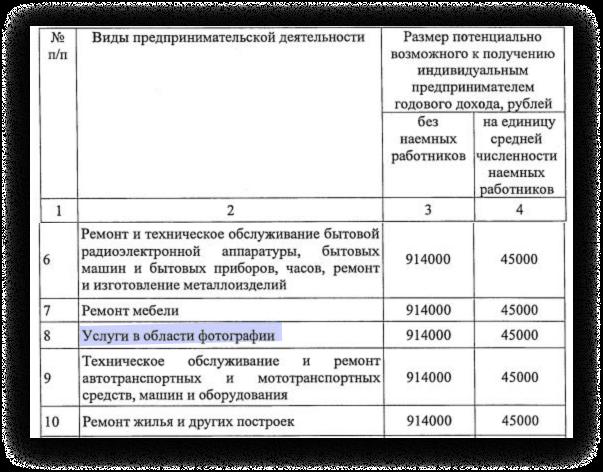 Скриншот иззакона Московской области опатенте на2021 год