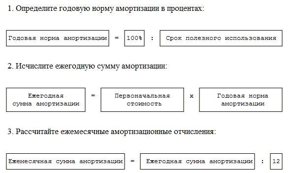 Формула и пример метода уменьшаемого остатка начисления амортизации